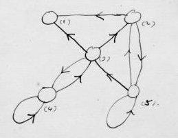 Unorganised machine diagram